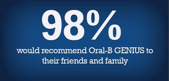 Oral-B GENIUS results